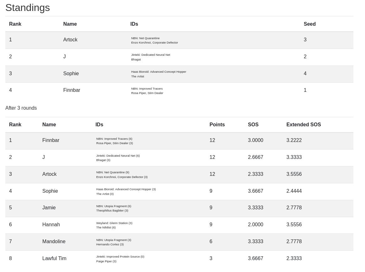 Netrunner Okorina Tournament Results