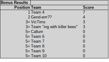 quiz bonus round results